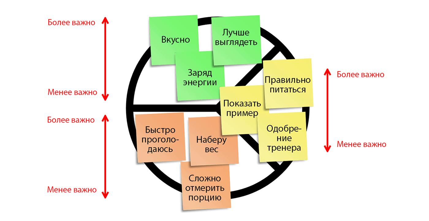 Профиль потребителя в шаблоне ценностного предложения