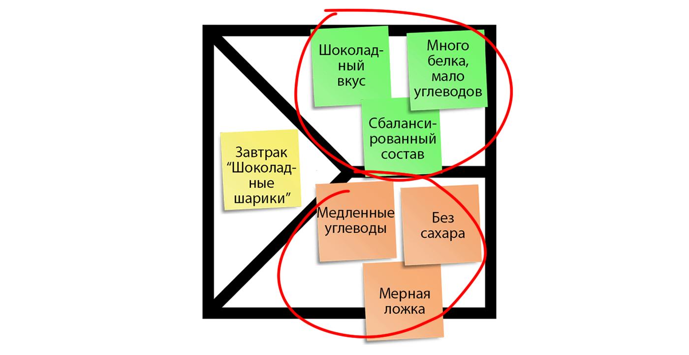 карта ценности шаблона ценностного предложения